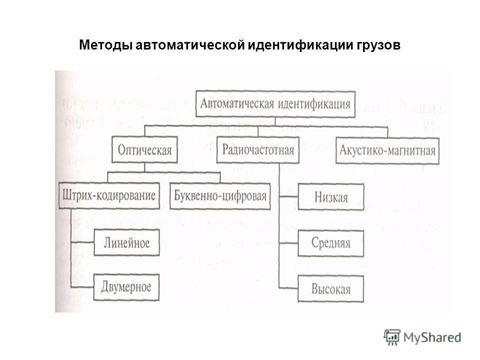 Методы автоматической идентификации грузов