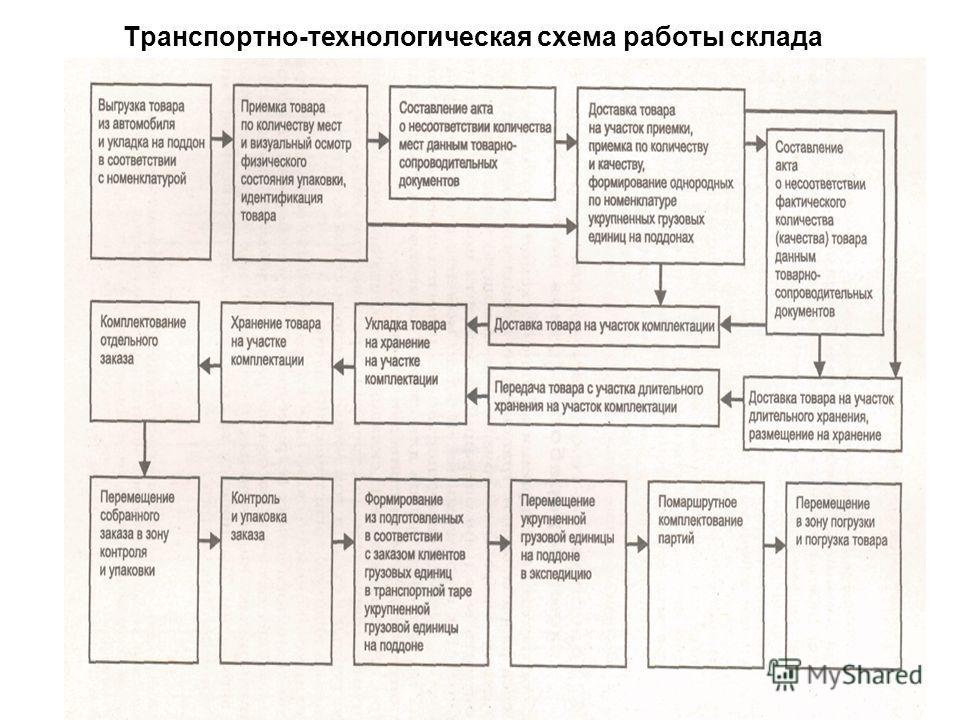 Транспортно-технологическая схема работы склада