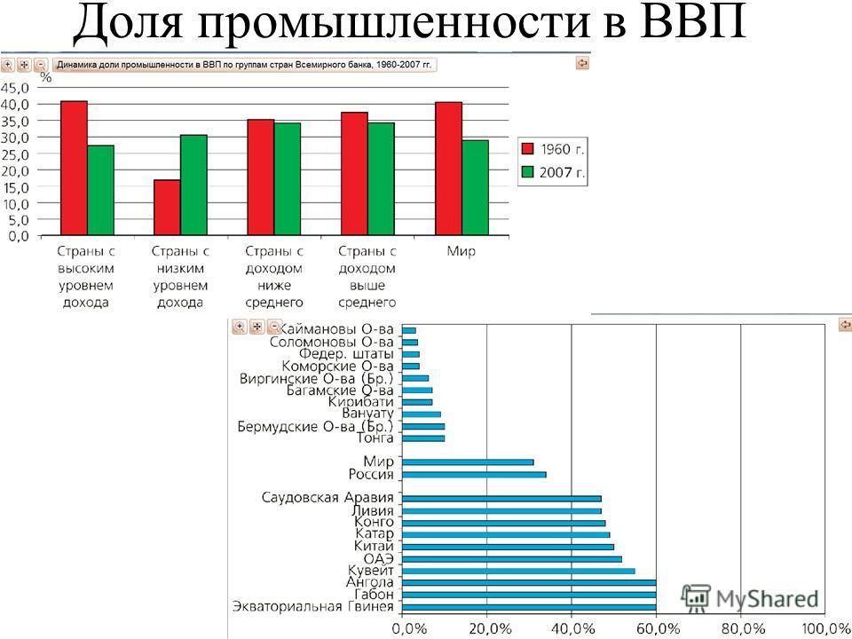 Доля промышленности в ВВП