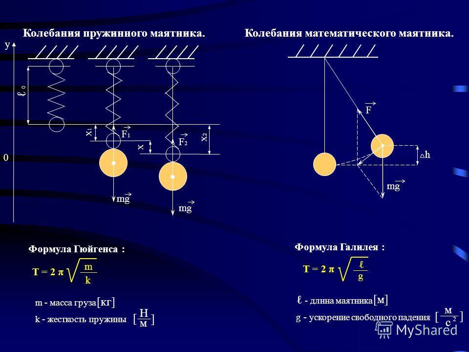 Фаза колебания-физическая величина, определяющая смещение x в данный момент времени. Единицы измерения : Радианы (рад) Обозначение : φ Формула:φ= φ 0 + ωt Фаза колебания в начальный момент времени (t = 0) называется начальной фазой (φ 0 )! X 0 t T x