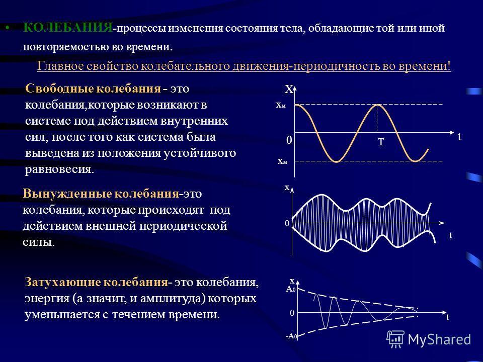 Превращение энергии. x υ x α x W k W n x м 0 k m - x м 0 0 0 - υ м 0 m υ 2 m 2 -x м 0 k m x м 0 kx 2 м 2 kx 2 м 2 0 υ м 0 m υ 2 м 2 0 0 x м 0 k m - x м 0 kx 2 м 2