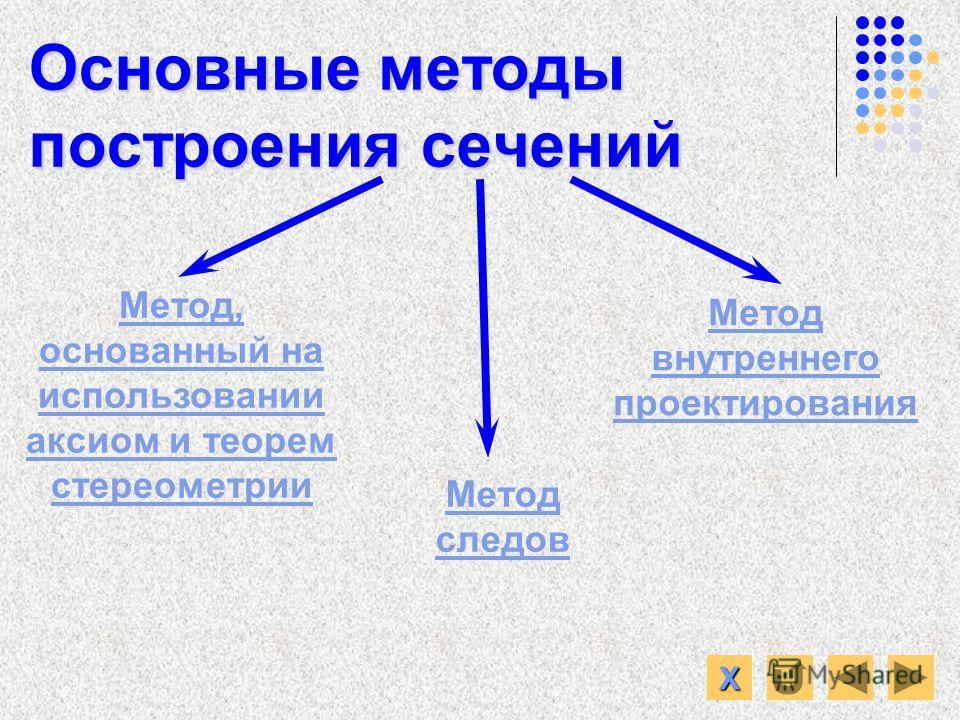 Основные методы построения сечений Метод, основанный на использовании аксиом и теорем стереометрии Метод следов Метод внутреннего проектирования ХХХХ