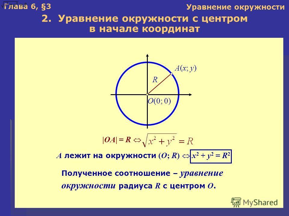 Глава 6, §3 2. Уравнение окружности с центром в начале координат A лежит на окружности (O; R) x 2 + y 2 = R 2 Уравнение окружности |OA| = R A(x; y) O(0; 0) R Полученное соотношение – уравнение окружности радиуса R с центром O.