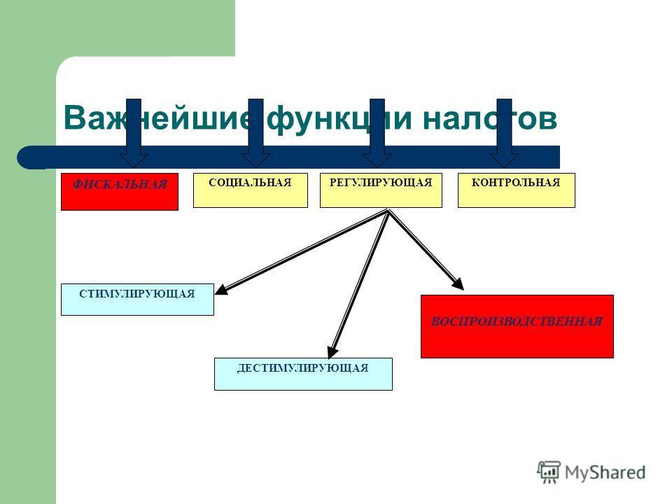 Важнейшие функции налогов ФИСКАЛЬНАЯ СОЦИАЛЬНАЯКОНТРОЛЬНАЯ СТИМУЛИРУЮЩАЯ ДЕСТИМУЛИРУЮЩАЯ ВОСПРОИЗВОДСТВЕННАЯ РЕГУЛИРУЮЩАЯ