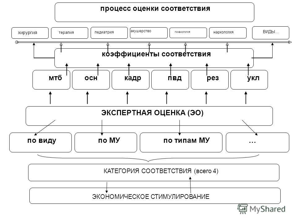 процесс оценки соответствия мтбоснкадрпвдрезукл ЭКСПЕРТНАЯ ОЦЕНКА (ЭО) по видупо МУпо типам МУ… КАТЕГОРИЯ СООТВЕТСТВИЯ (всего 4) хирургия терапия педиатрия акушерство гинекология наркология ВИДЫ… ЭКОНОМИЧЕСКОЕ СТИМУЛИРОВАНИЕ коэффициенты соответствия