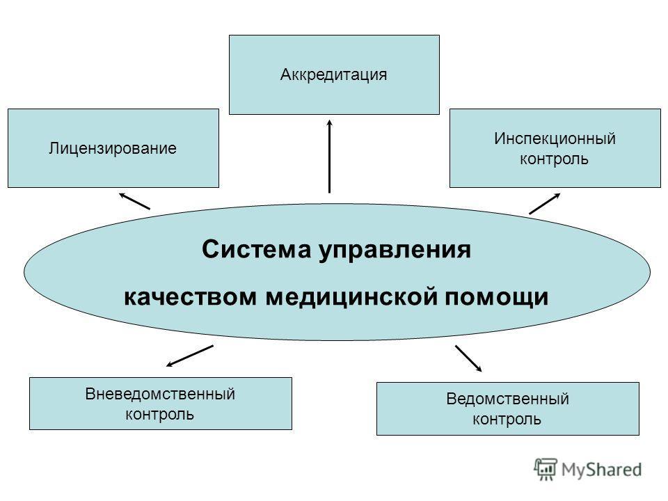 Лицензирование Аккредитация Ведомственный контроль Вневедомственный контроль Инспекционный контроль Система управления качеством медицинской помощи