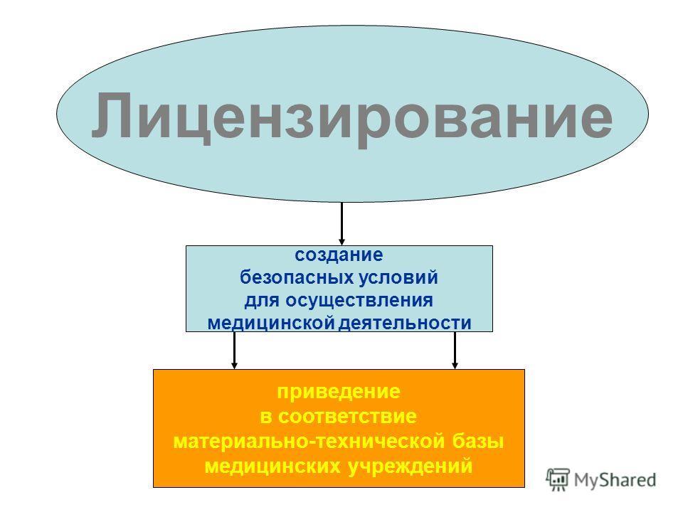 Лицензирование создание безопасных условий для осуществления медицинской деятельности приведение в соответствие материально-технической базы медицинских учреждений