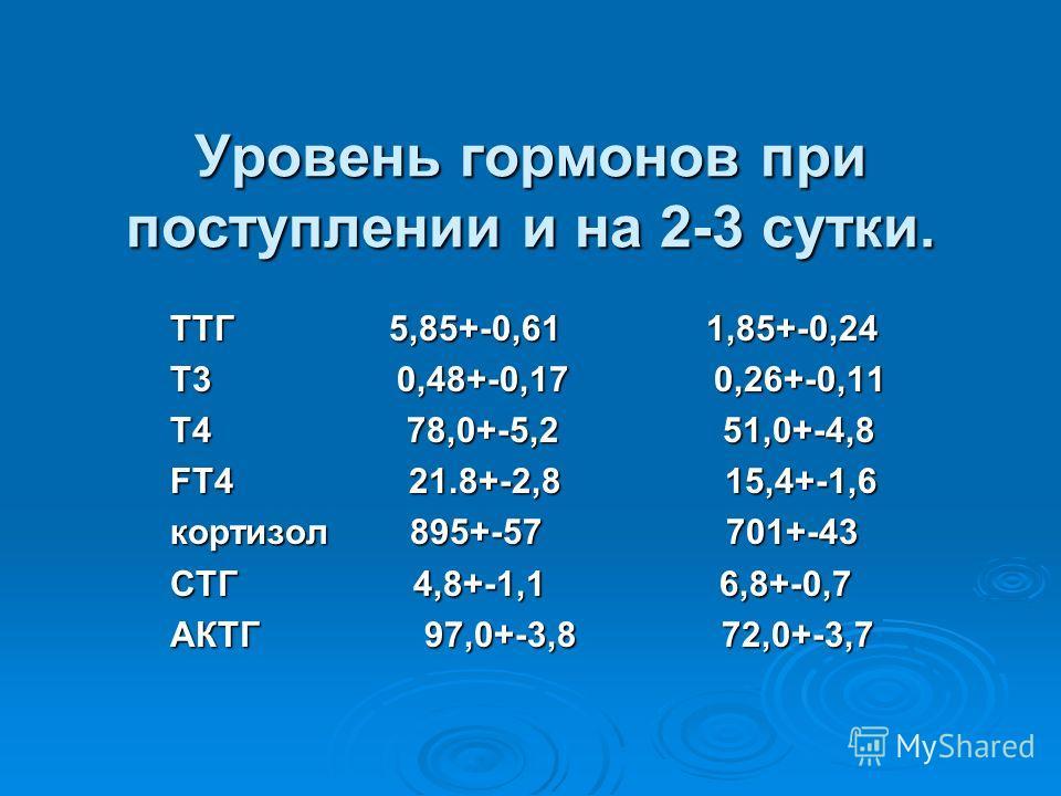 Уровень гормонов при поступлении и на 2-3 сутки. ТТГ 5,85+-0,61 1,85+-0,24 Т3 0,48+-0,17 0,26+-0,11 Т4 78,0+-5,2 51,0+-4,8 FT4 21.8+-2,8 15,4+-1,6 кортизол 895+-57 701+-43 СТГ 4,8+-1,1 6,8+-0,7 АКТГ 97,0+-3,8 72,0+-3,7