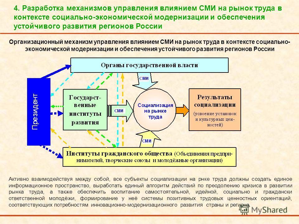 4. Разработка механизмов управления влиянием СМИ на рынок труда в контексте социально-экономической модернизации и обеспечения устойчивого развития регионов России Активно взаимодействуя между собой, все субъекты социализации на рнке труда должны соз