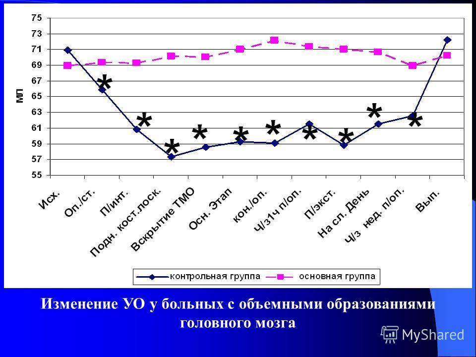 Изменение УО у больных с объемными образованиями головного мозга