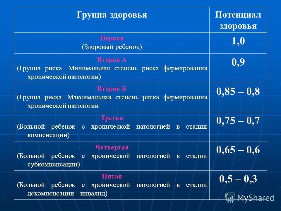 Группа здоровьяПотенциал здоровья Первая (Здоровый ребенок) 1,0 Вторая А (Группа риска. Минимальная степень риска формирования хронической патологии) 0,9 Вторая Б (Группа риска. Максимальная степень риска формирования хронической патологии 0,85 – 0,8