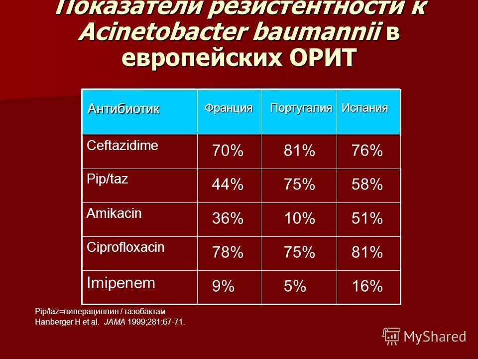 Показатели резистентности к Acinetobacter baumannii в европейских ОРИТ 16%5%9% Imipenem 81%75%78% Ciprofloxacin 51%10%36% Amikacin 58%75%44% Pip/taz 76%81%70% Ceftazidime ИспанияПортугалияФранцияАнтибиотик Pip/taz=пиперациллин / тазобактам Hanberger