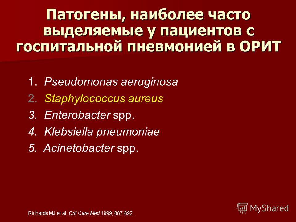 Патогены, наиболее часто выделяемые у пациентов с госпитальной пневмонией в ОРИТ 1. Pseudomonas aeruginosa 2. Staphylococcus aureus 3. Enterobacter spp. 4. Klebsiella pneumoniae 5. Acinetobacter spp. Richards MJ et al. Crit Care Med 1999; 887-892.