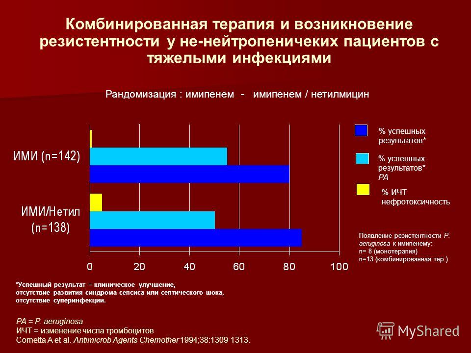 Комбинированная терапия и возникновение резистентности у не-нейтропеничеких пациентов с тяжелыми инфекциями Рандомизация : имипенем - имипенем / нетилмицин % ИЧТ нефротоксичность % успешных результатов* PA PA = P. aeruginosa ИЧТ = изменение числа тро