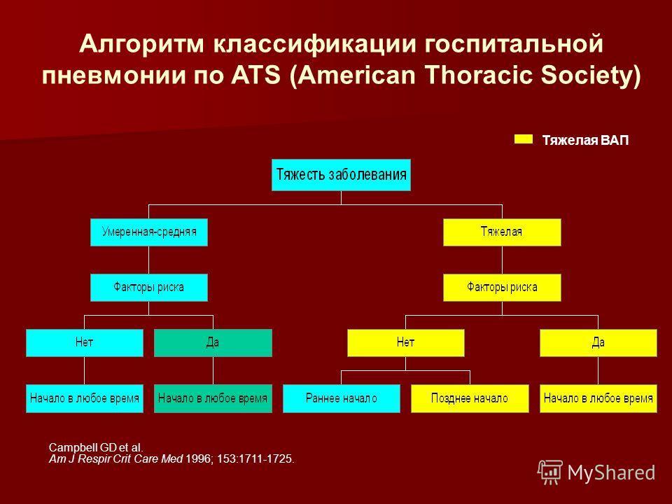 Алгоритм классификации госпитальной пневмонии по ATS (American Thoracic Society) Campbell GD et al. Am J Respir Crit Care Med 1996; 153:1711-1725. Тяжелая ВАП