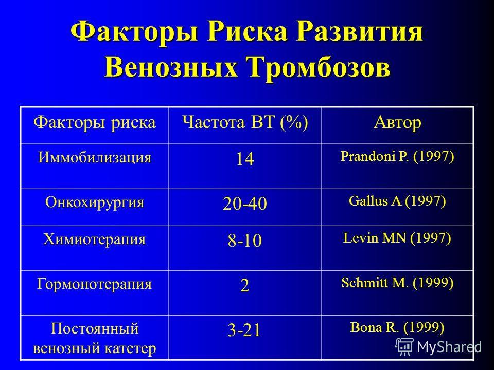 Факторы Риска Развития Венозных Тромбозов Факторы рискаЧастота ВТ (%)Автор Иммобилизация 14 Prandoni P. (1997) Онкохирургия 20-40 Gallus A (1997) Химиотерапия 8-10 Levin MN (1997) Гормонотерапия 2 Schmitt M. (1999) Постоянный венозный катетер 3-21 Bo