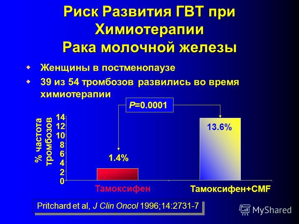 Риск Развития ГВТ при Химиотерапии Рака молочной железы Женщины в постменопаузе 39 из 54 тромбозов развились во время химиотерапии 0 2 4 6 8 10 12 14 % частота тромбозов Тамоксифен Тамоксифен+CMF 1.4% 13.6% P=0.0001 Pritchard et al, J Clin Oncol 1996
