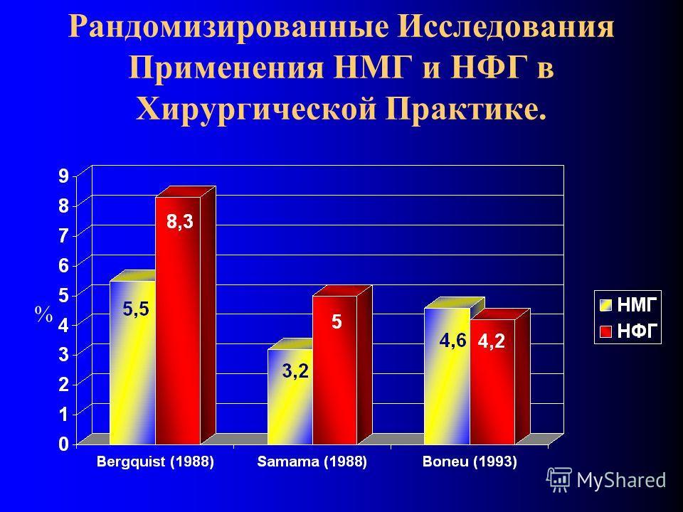 Рандомизированные Исследования Применения НМГ и НФГ в Хирургической Практике. %