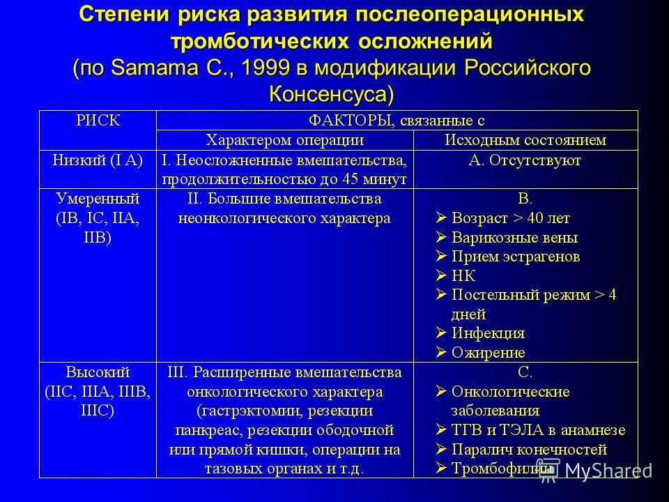 Степени риска развития послеоперационных тромботических осложнений (по Samama C., 1999 в модификации Российского Консенсуса)