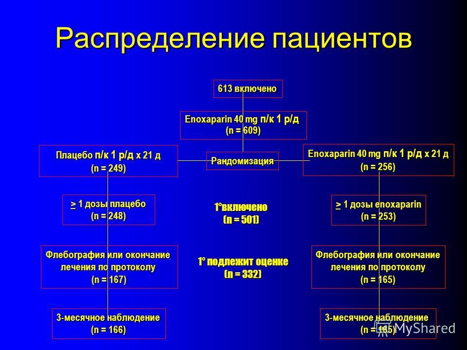613 включено Enoxaparin 40 mg п/к 1 р/д (n = 609) 1°включено (n = 501) 1° подлежит оценке (n = 332) Рандомизация > 1 дозы enoxaparin (n = 253) Флебография или окончание лечения по протоколу (n = 165) лечения по протоколу (n = 165) 3-месячное наблюден