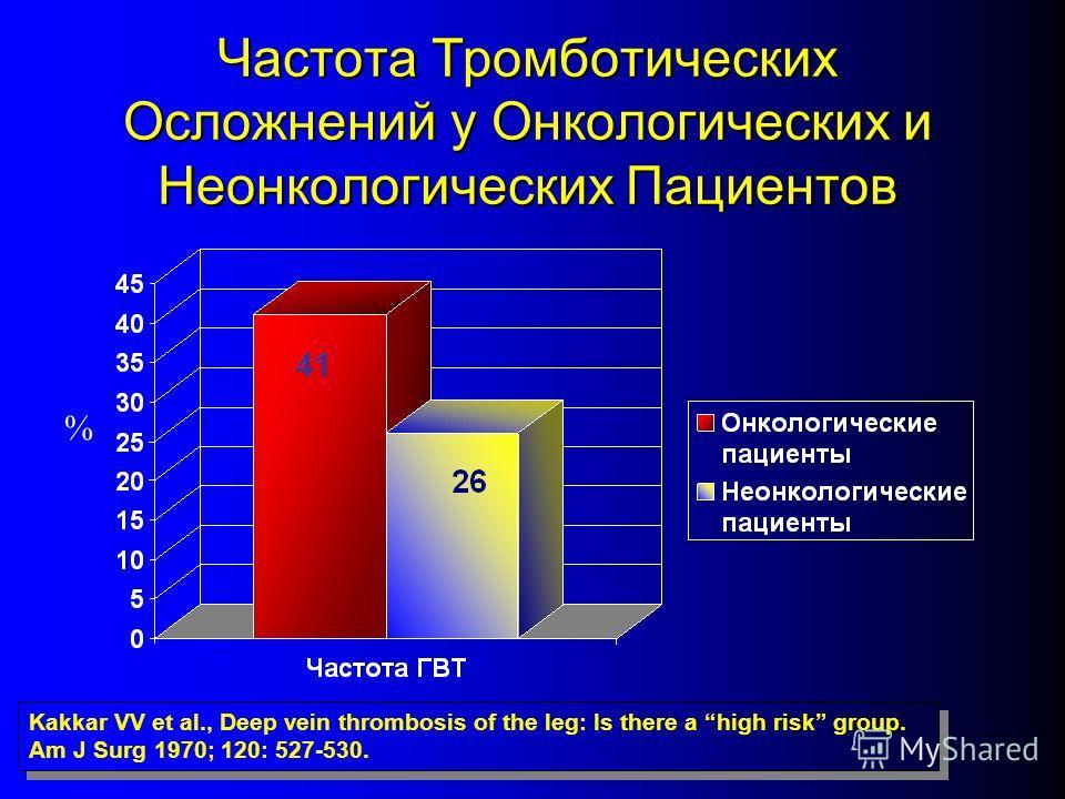Частота Тромботических Осложнений у Онкологических и Неонкологических Пациентов % Kakkar VV et al., Deep vein thrombosis of the leg: Is there a high risk group. Am J Surg 1970; 120: 527-530.