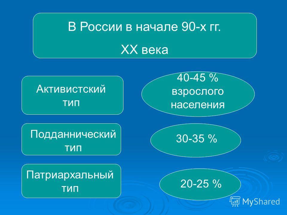 В России в начале 90-х гг. XX века Активистский тип 40-45 % взрослого населения Подданнический тип 30-35 % Патриархальный тип 20-25 %