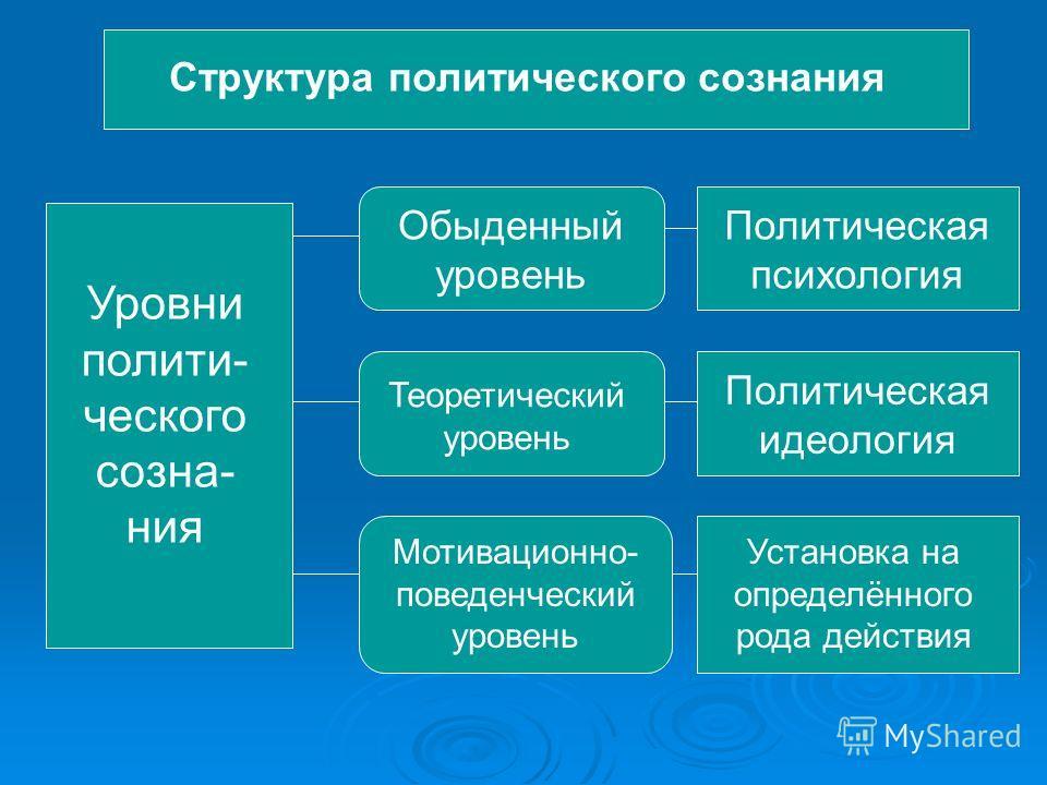 Структура политического сознания Уровни полити- ческого созна- ния Обыденный уровень Политическая психология Теоретический уровень Политическая идеология Мотивационно- поведенческий уровень Установка на определённого рода действия