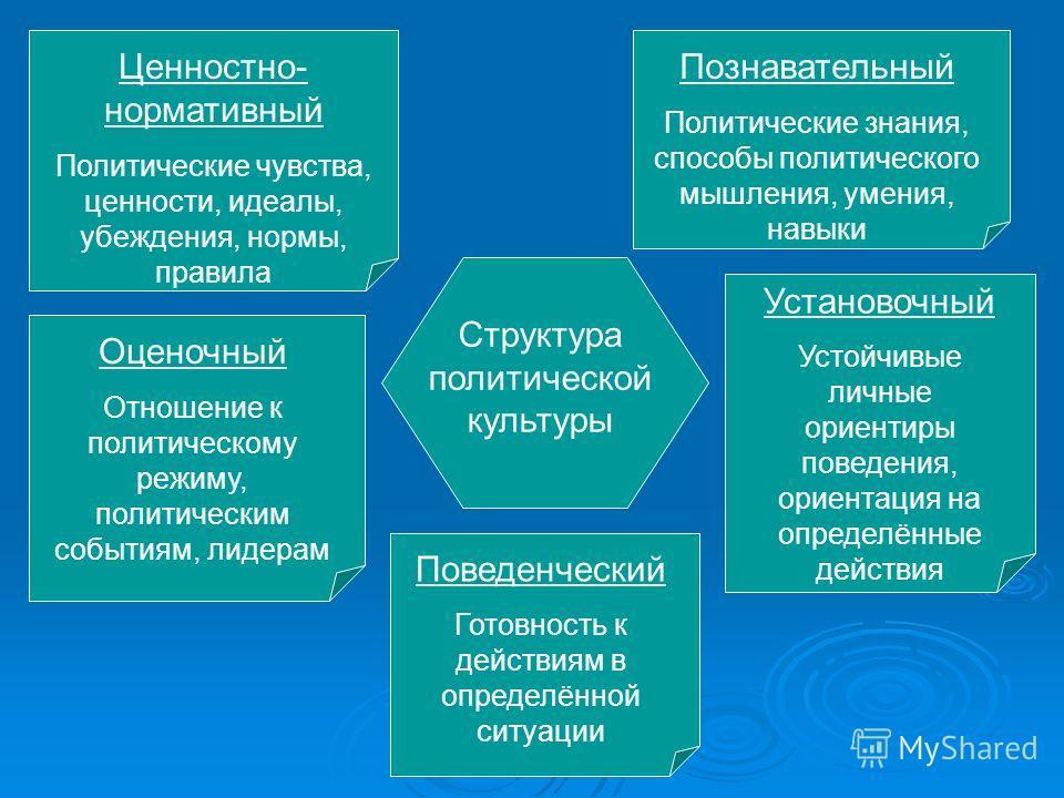 Структура политической культуры Ценностно- нормативный Политические чувства, ценности, идеалы, убеждения, нормы, правила Познавательный Политические знания, способы политического мышления, умения, навыки Оценочный Отношение к политическому режиму, по