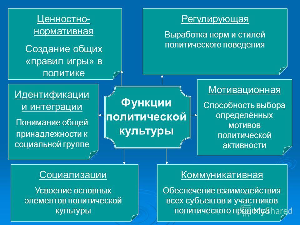 Функции политической культуры Ценностно- нормативная Создание общих «правил игры» в политике Регулирующая Выработка норм и стилей политического поведения Идентификации и интеграции Понимание общей принадлежности к социальной группе Мотивационная Спос