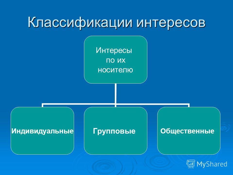 Классификации интересов Интересы по их носителю ИндивидуальныеГрупповыеОбщественные