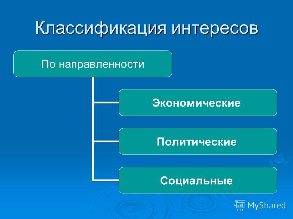 Классификация интересов По направленности Экономические Политические Социальные