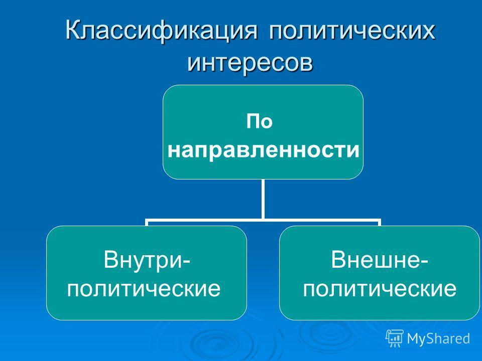 Классификация политических интересов По направленности Внутри- политические Внешне- политические