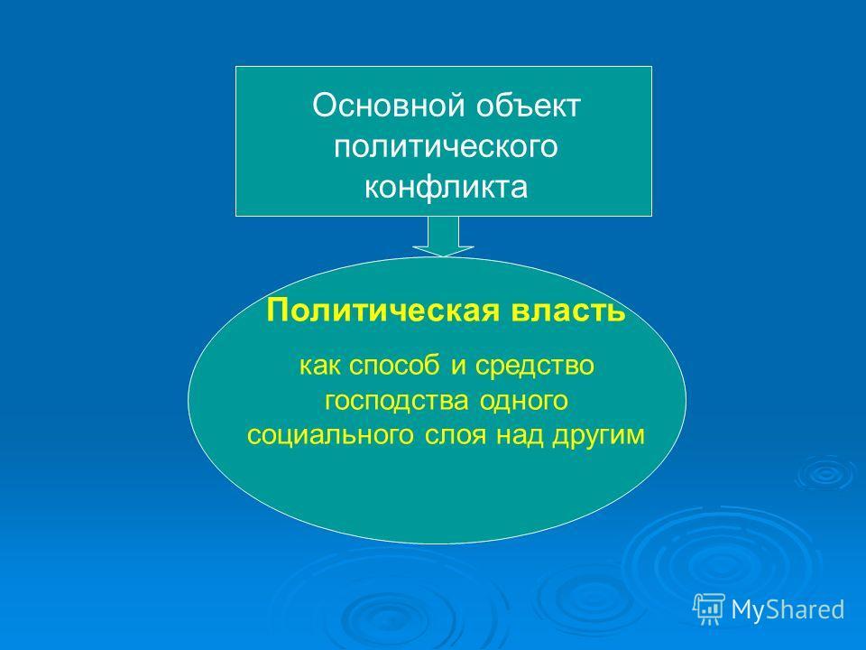 Основной объект политического конфликта Политическая власть как способ и средство господства одного социального слоя над другим