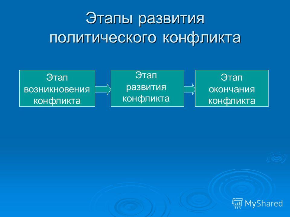 Этапы развития политического конфликта Этап возникновения конфликта Этап развития конфликта Этап окончания конфликта