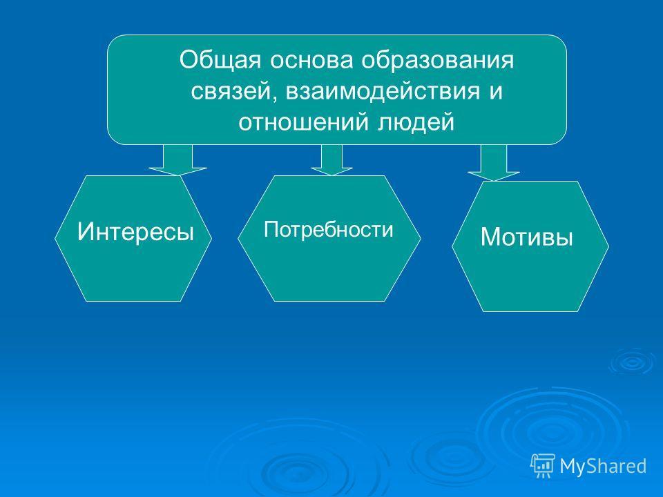 Общая основа образования связей, взаимодействия и отношений людей Интересы Потребности Мотивы