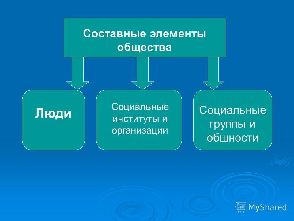 Составные элементы общества Люди Социальные институты и организации Социальные группы и общности