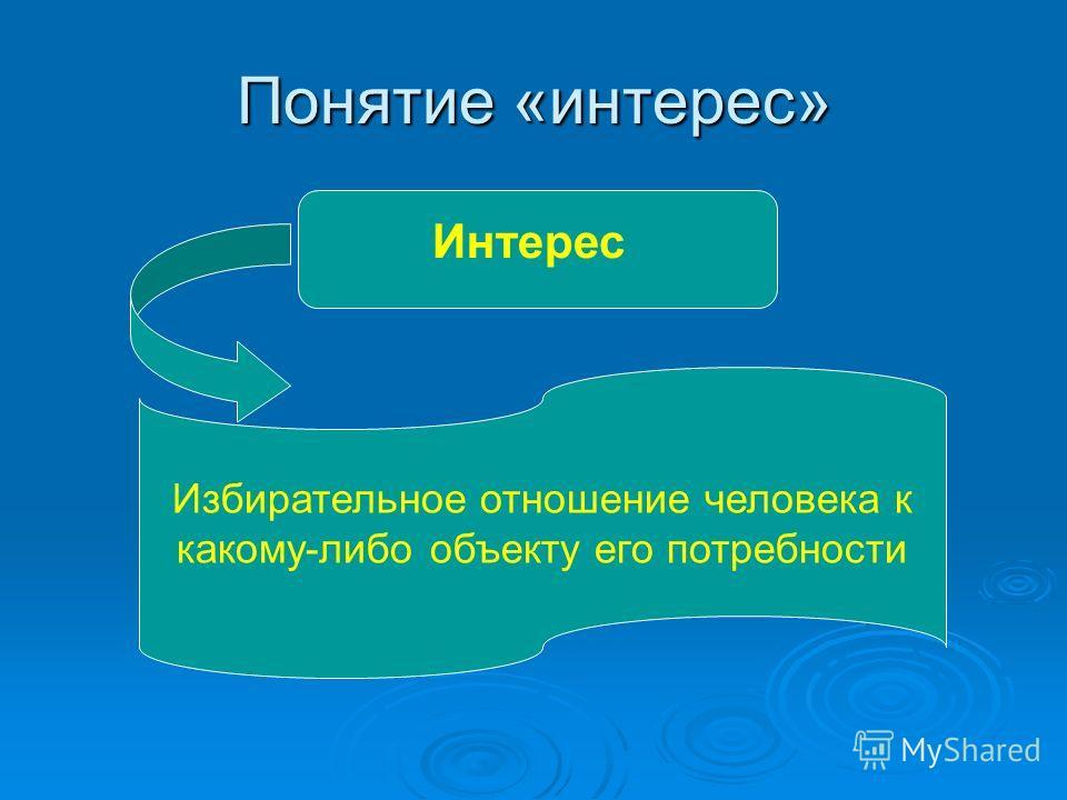 Понятие «интерес» Интерес Избирательное отношение человека к какому-либо объекту его потребности
