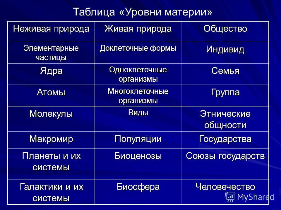уровни живой и неживой природы таблица