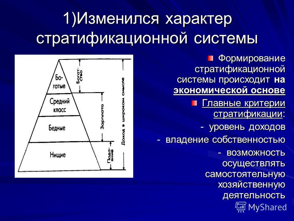 1)Изменился характер стратификационной системы Формирование стратификационной системы происходит на экономической основе Главные критерии стратификации: - уровень доходов - владение собственностью - возможность осуществлять самостоятельную хозяйствен