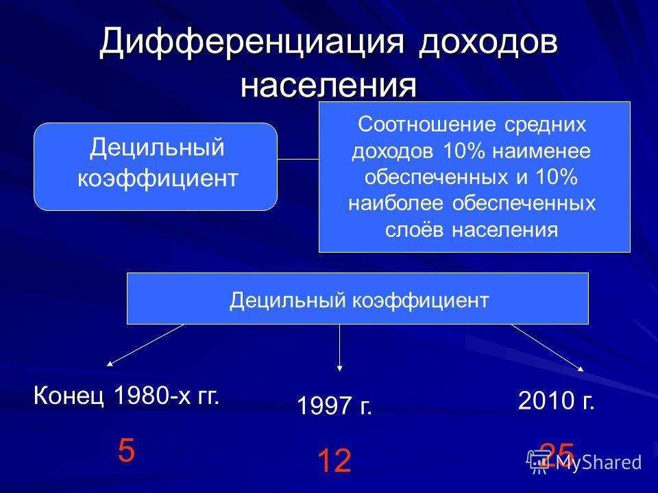 Дифференциация доходов населения Децильный коэффициент Соотношение средних доходов 10% наименее обеспеченных и 10% наиболее обеспеченных слоёв населения Децильный коэффициент Конец 1980-х гг. 5 1997 г. 12 2010 г. 25
