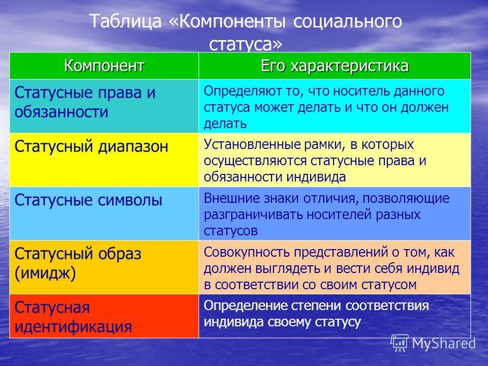 Таблица «Компоненты социального статуса» Компонент Его характеристика Статусные права и обязанности Определяют то, что носитель данного статуса может делать и что он должен делать Статусный диапазон Установленные рамки, в которых осуществляются стату