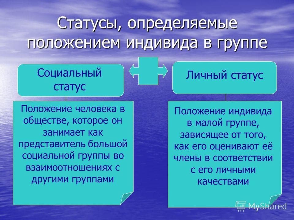 Статусы, определяемые положением индивида в группе Социальный статус Личный статус Положение человека в обществе, которое он занимает как представитель большой социальной группы во взаимоотношениях с другими группами Положение индивида в малой группе