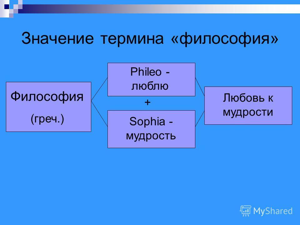 Значение термина «философия» Философия (греч.) Phileo - люблю Sophia - мудрость Любовь к мудрости +