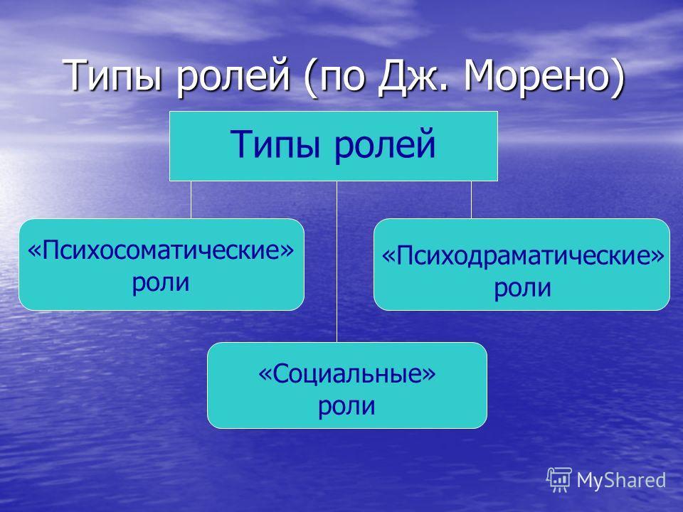 Типы ролей (по Дж. Морено) Типы ролей «Психосоматические» роли «Психодраматические» роли «Социальные» роли