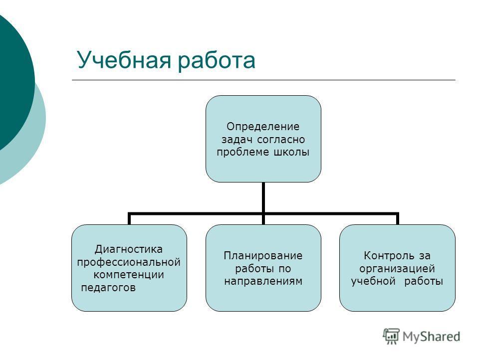 Учебная работа Определение задач согласно проблеме школы Диагностика профессиональной компетенции педагогов Планирование работы по направлениям Контроль за организацией учебной работы