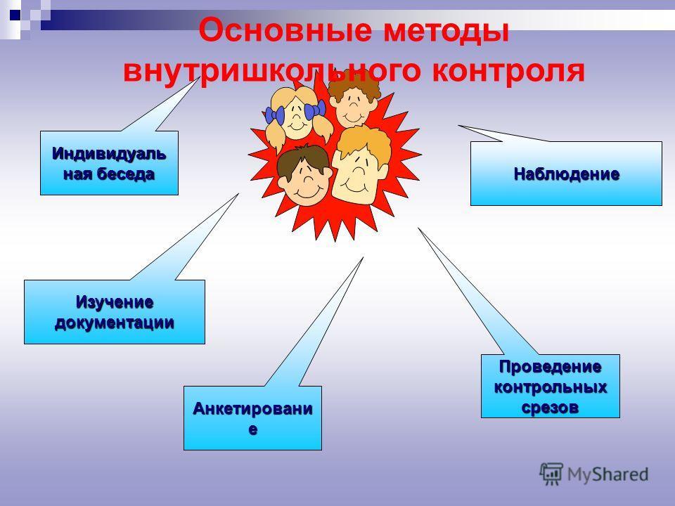 Индивидуаль ная беседа Наблюдение Анкетировани е Проведение контрольных срезов Изучение документации Основные методы внутришкольного контроля