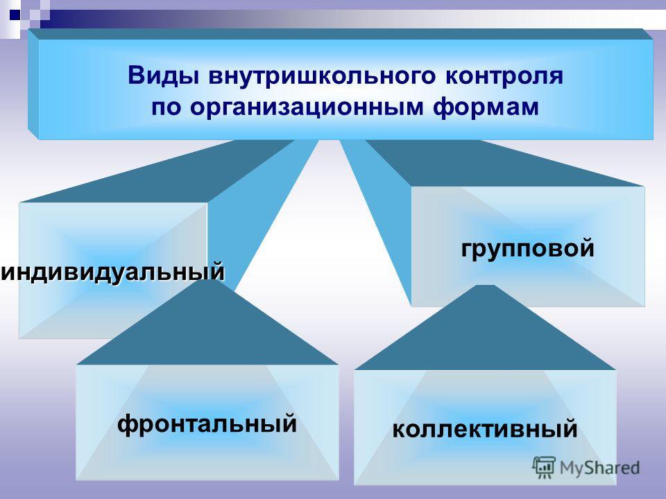 индивидуальный групповой фронтальный Виды внутришкольного контроля по организационным формам коллективный