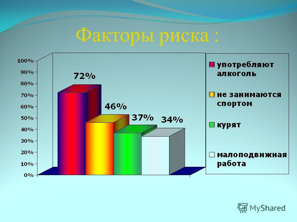 Факторы риска :