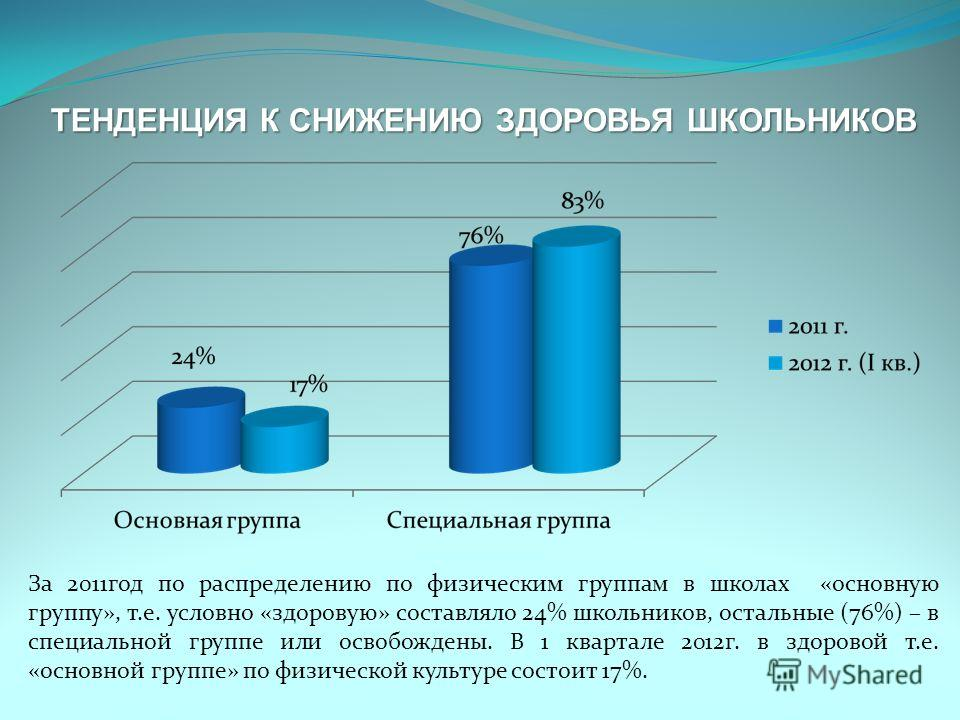 ТЕНДЕНЦИЯ К СНИЖЕНИЮ ЗДОРОВЬЯ ШКОЛЬНИКОВ За 2011год по распределению по физическим группам в школах «основную группу», т.е. условно «здоровую» составляло 24% школьников, остальные (76%) – в специальной группе или освобождены. В 1 квартале 2012г. в зд