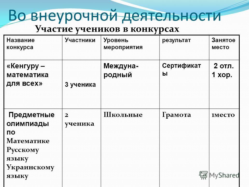 Результаты контрольных работ 2011/ 2012 уч.год.
